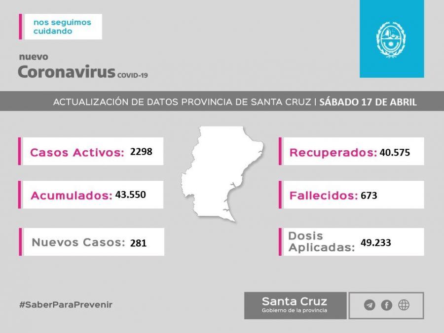 16 de mayo: SantaCruz tuvo 224 nuevos casos y llego a aplicar 75927 dosis de vacunas