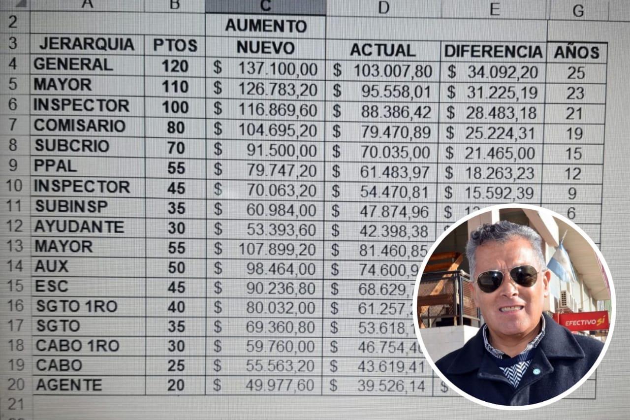 Paritaria policial de Santa Cruz: los activos, retirados y pensionados recibirán aumentos a partir de octubre